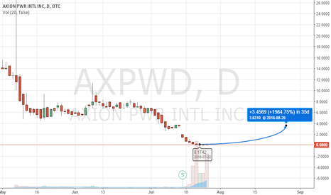 AXPWD: $AXPWD Bottomed Post-Rs