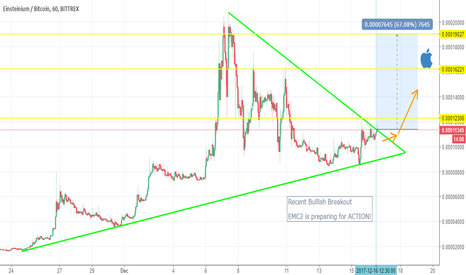 EMC2BTC: EMC2 Bullish Breakout! Possible Moon to EMC3 with Announcement!!