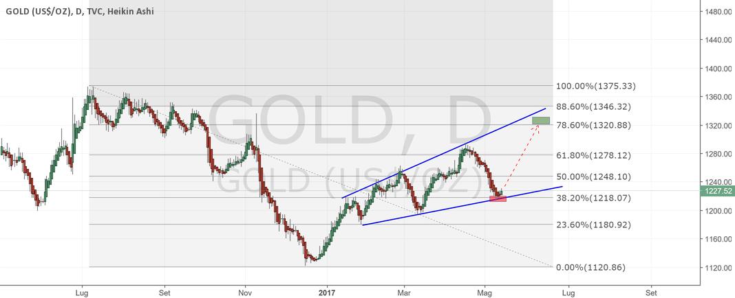 Gold Long sul 38.2 di Fibonacci