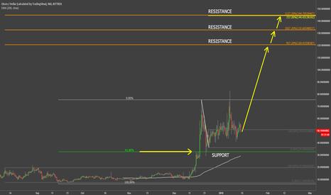 QTUMUSD: Qtum Trading Up