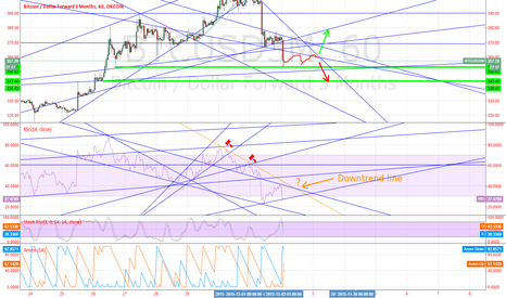 BTCUSD3M: Forecast for the end of the week