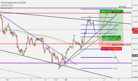 EURJPY: Up to Monthly Support After Pullback