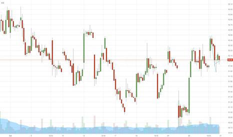 NKE: $NKE - short setup - (hourly Chart) - DayTrade