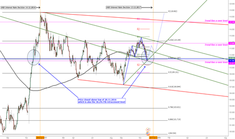 USDJPY: USD/JPY A Raw Sketch of Bullish Pressure To Continue