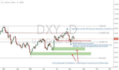 DXY: DXY - Lower prices possible