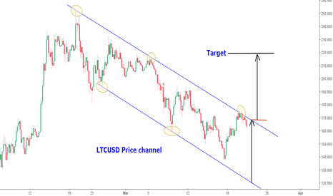 LTCUSD: Litecoin Price channel: 4hr tf analysis