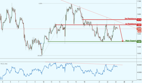 XAGUSD: Silver testing major resistance, potential drop from here!