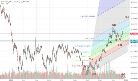 EURUSD: EUR long against USD