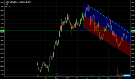 CWH: CWH short