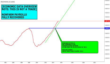 FRED/PAYEMS: DATA VIEW (NOT A FORECAST): NONFARM PAYROLLS FULLY RECOVERED
