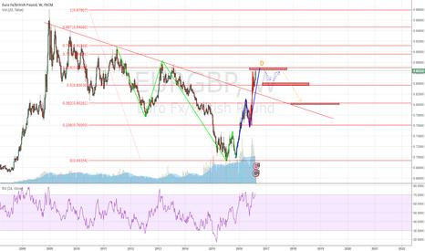 EURGBP: EURGBP, Weekly chart, 5 wave followed by an AB=CD