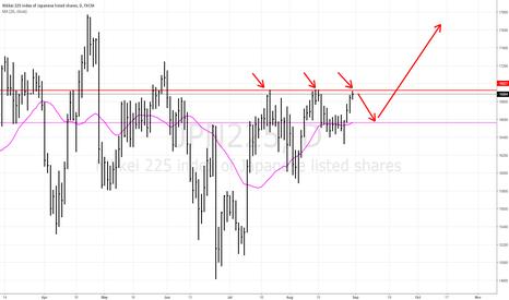 JPN225: Nikkei 225 At resistance
