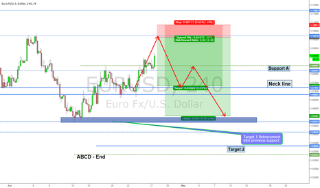 EURUSD: Upcoming Short position on EUR/USD