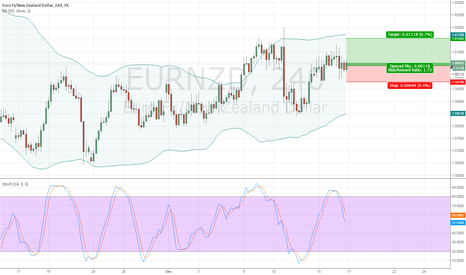 EURNZD: CONSERVATIVE LONG TRADE