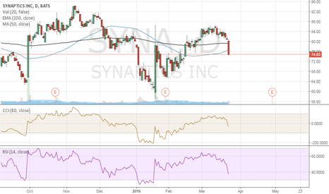 SYNA: Buy May Put option with 70 Strike