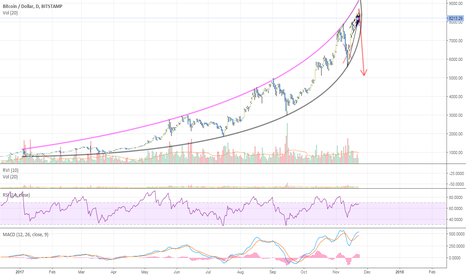 BTCUSD: 23 Novermber 2017    BITCOIN at $9800 ready to crash?