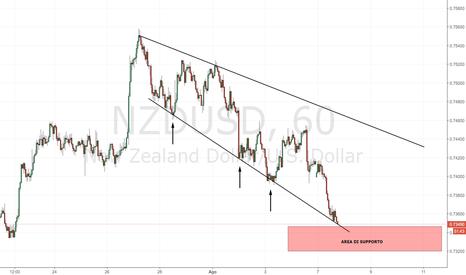 NZDUSD: NZD/USD: il quadro tecnico conferma l'espansione di volatilità