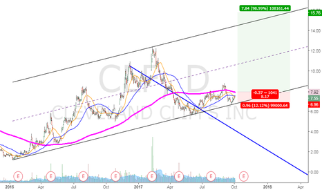 CLF: long $CLF in channel > 200dma