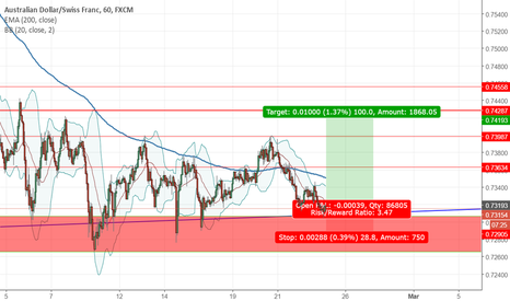 AUDCHF: AUDCHF 100 PIPS Long