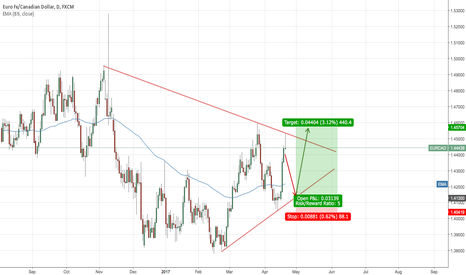 EURCAD: SYMMETRICAL TRIANGLE PATTERN