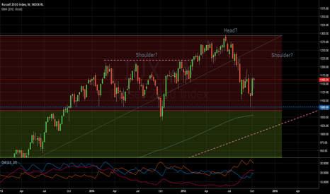IUX: Russell 2000 Index