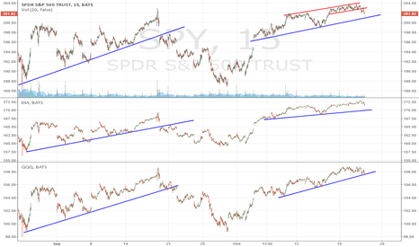 SPY: Markets consolidating