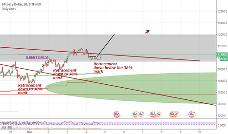 BTCUSD: BTC long - Retracement over. Target = 11,700