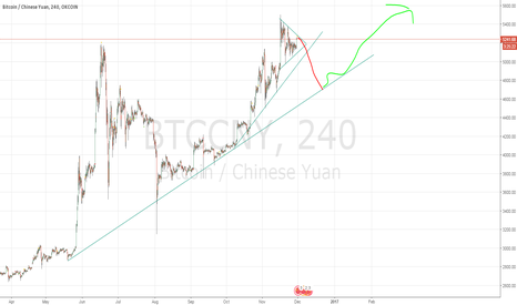 BTCCNY: Maybe a good entry to short on short / med Term