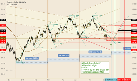 XAUUSD: Cycle line and degree