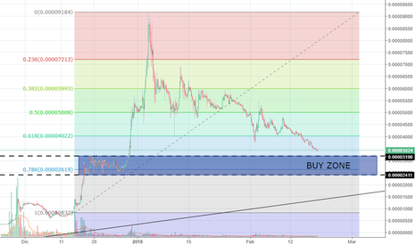 ADABTC: ADA/BTC BUY ZONE