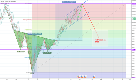 BTCUSD: BTC recovery and correction