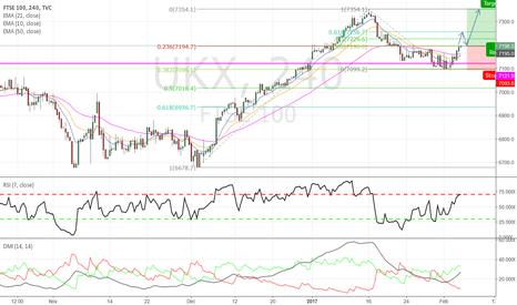 UKX: FTSE - Bullish trade on the horizon