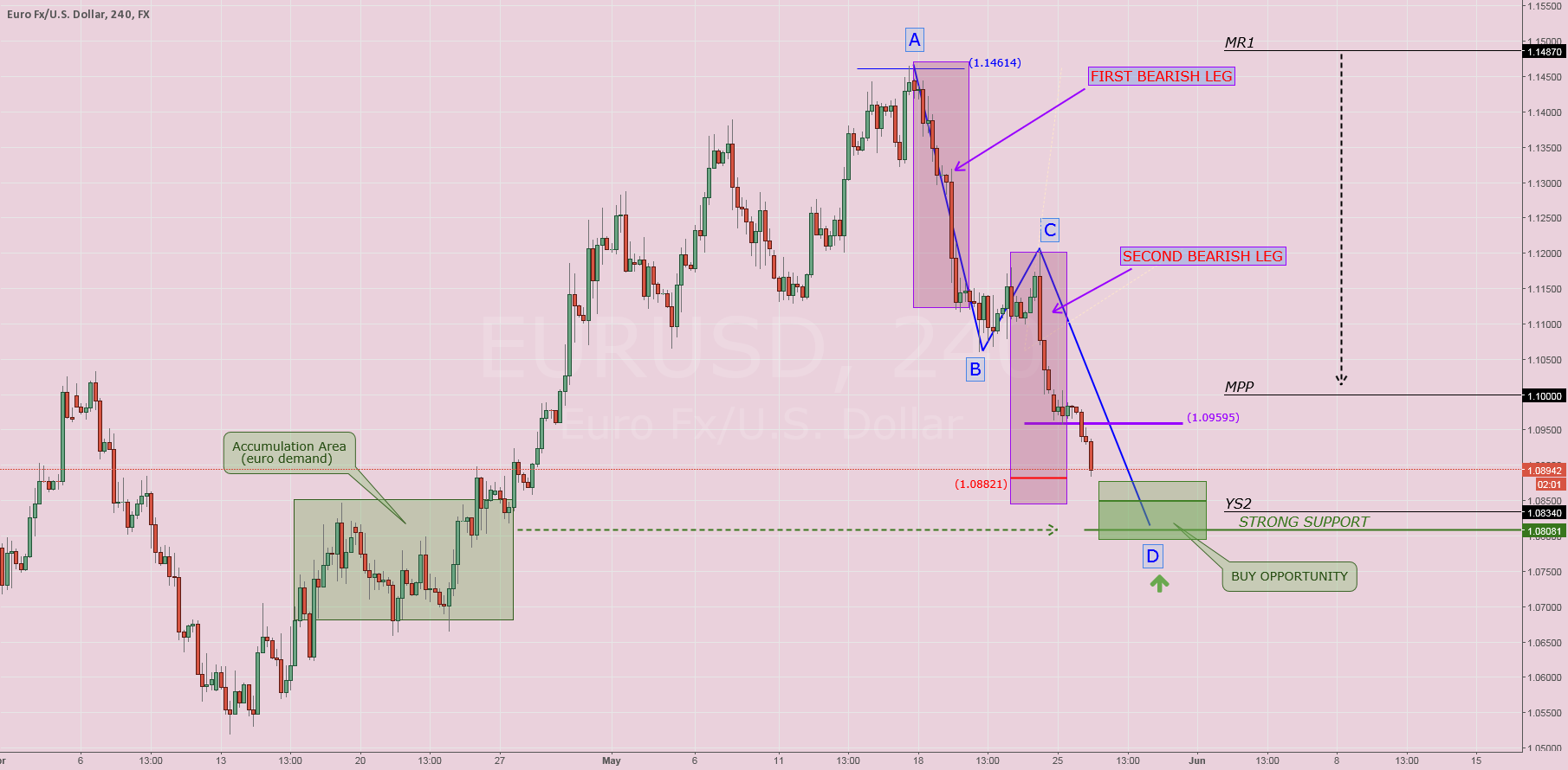 $EURUSD: Reverse pattern research