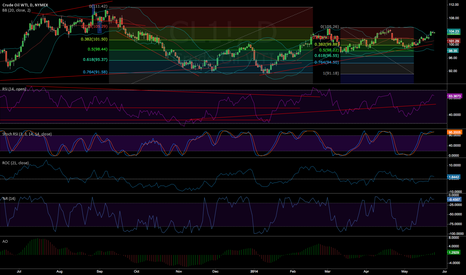 CL1!: #WTI IS NEARLY REACHING 105 RESISTANCE