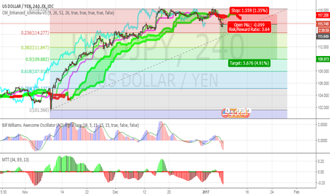 USDJPY: Shorting DOLLAR/YEN