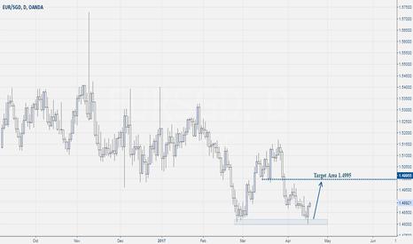 EURSGD: Eur-Sgd Next Move Chart view