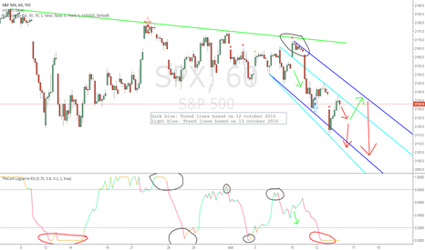 SPX: Just another idea for tomorrow