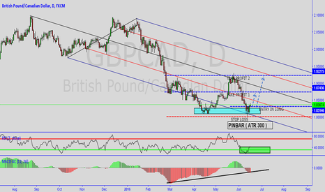 GBPCAD: #2 VOLUME - HEDGE FUND INVESTING TRADE