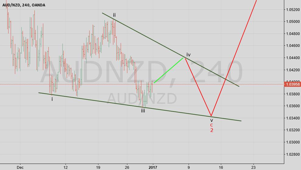 AUS NZD H4 Chart
