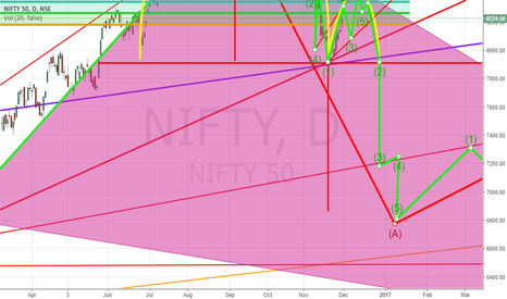 NIFTY: Nifty Daily inverted Cup & Handle pattern. Handle in formation
