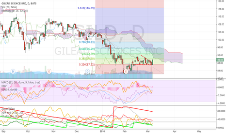 GILD: Can Gilead Beat the Markets?