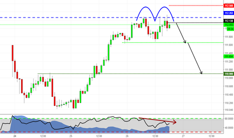 CHFJPY: Double Top at Structure