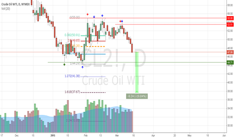 CL2!: Oil to hit $37 a barrel.