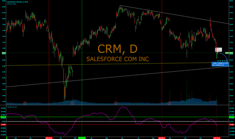 CRM: ADDITIONAL INDICATOR CRM is heading down