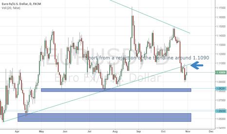 EURUSD: Short from retest of trendline