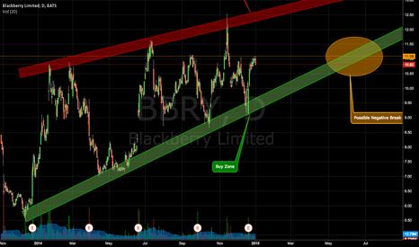 BBRY: Long/Short Strategy for BBRY