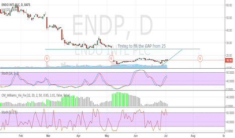 ENDP: Pulling back with overall market but still Bullish long-term