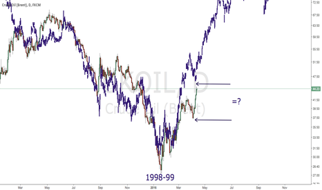 UKOIL: Brent Oil Following 1997-2000 Pattern?