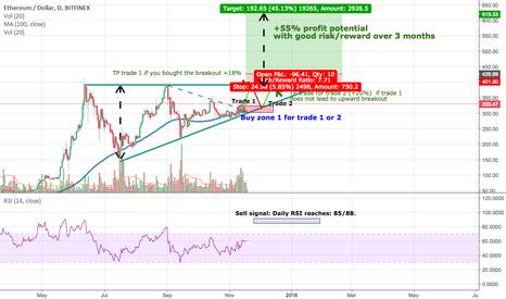 ETHUSD: /!\ BULLISH -> Ascending triangle $ETH -> 3 possible trades $$$