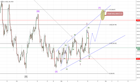 XAUUSD: GOLD - 4 Hour update, expanding diagonal.